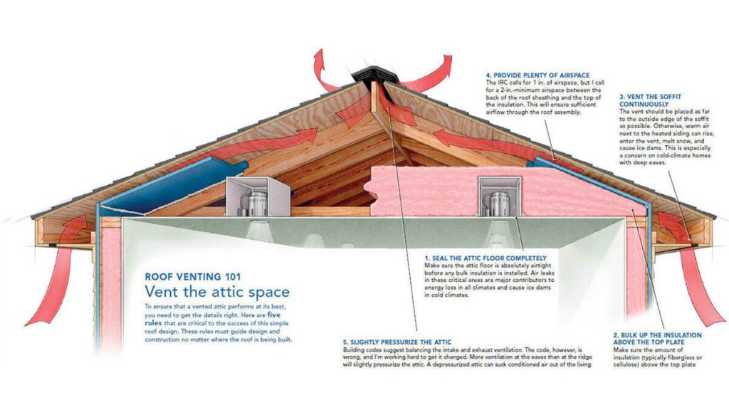 Roof Ventilation For Homes